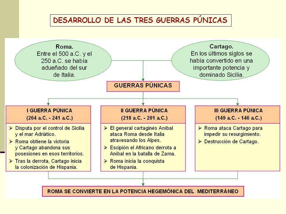 DESARROLLO DE LAS TRES GUERRAS PÚNICAS