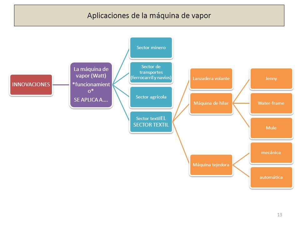 13 INNOVACIONES La máquina de vapor (Watt) *funcionamient o* SE APLICA A…. Sector minero Sector de transportes (ferrocarril y navíos) Sector agrícola