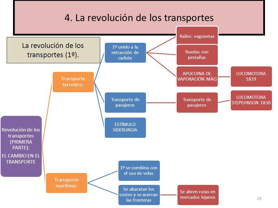 19 4. La revolución de los transportes Revolución de los transportes (PRIMERA PARTE): EL CAMBIO EN EL TRANSPORTE Transporte terrestre: 1º unido a la e