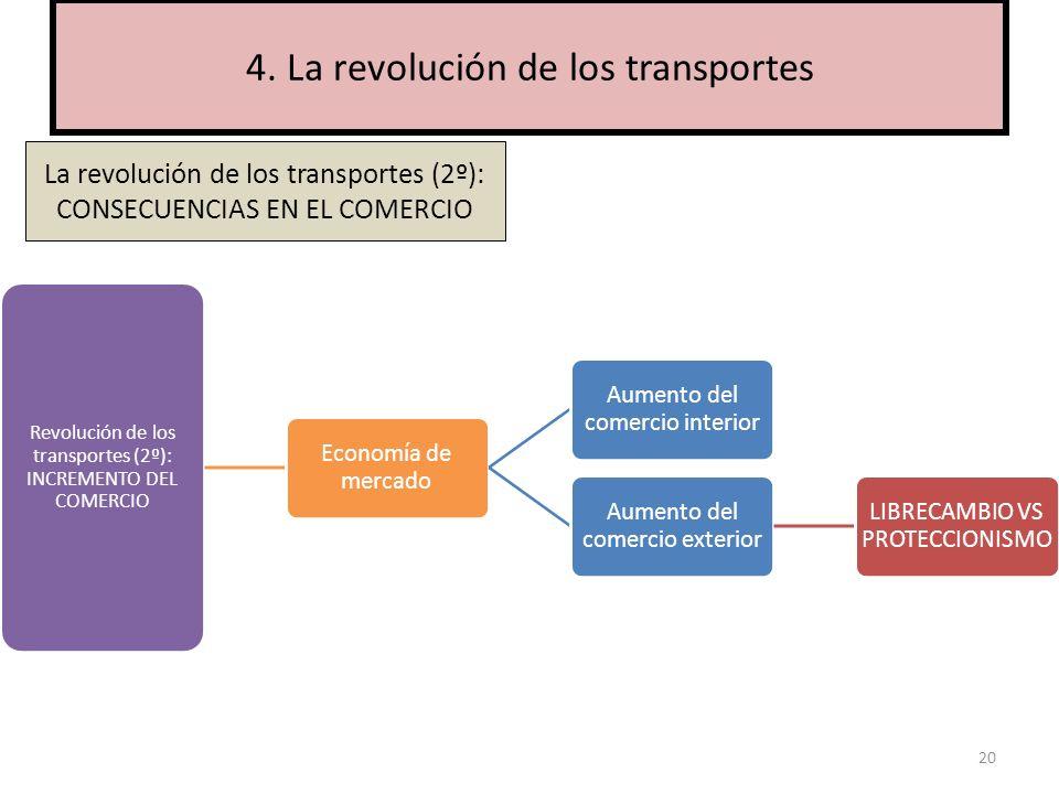 20 4. La revolución de los transportes Revolución de los transportes (2º): INCREMENTO DEL COMERCIO Economía de mercado Aumento del comercio interior A
