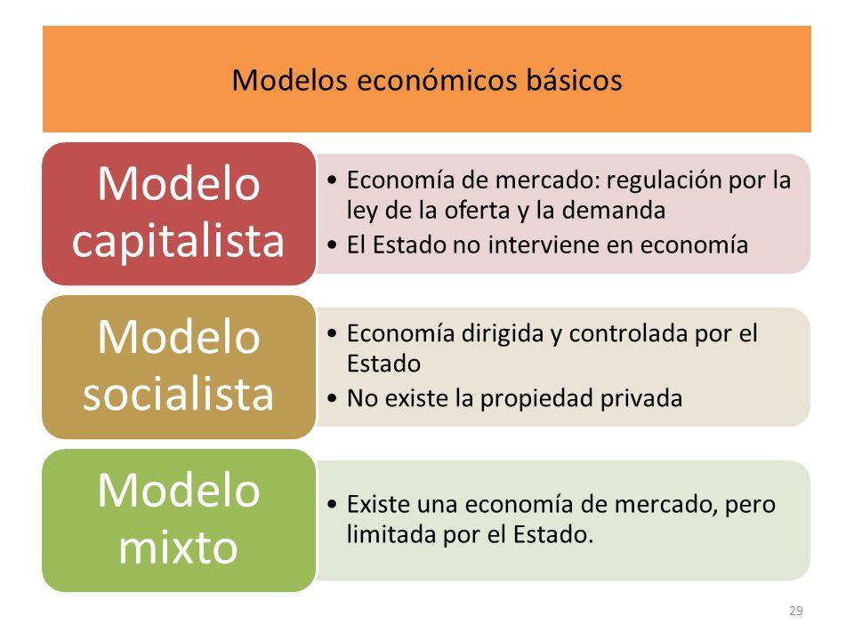 Modelos económicos básicos Economía de mercado: regulación por la ley de la oferta y la demanda El Estado no interviene en economía Modelo capitalista