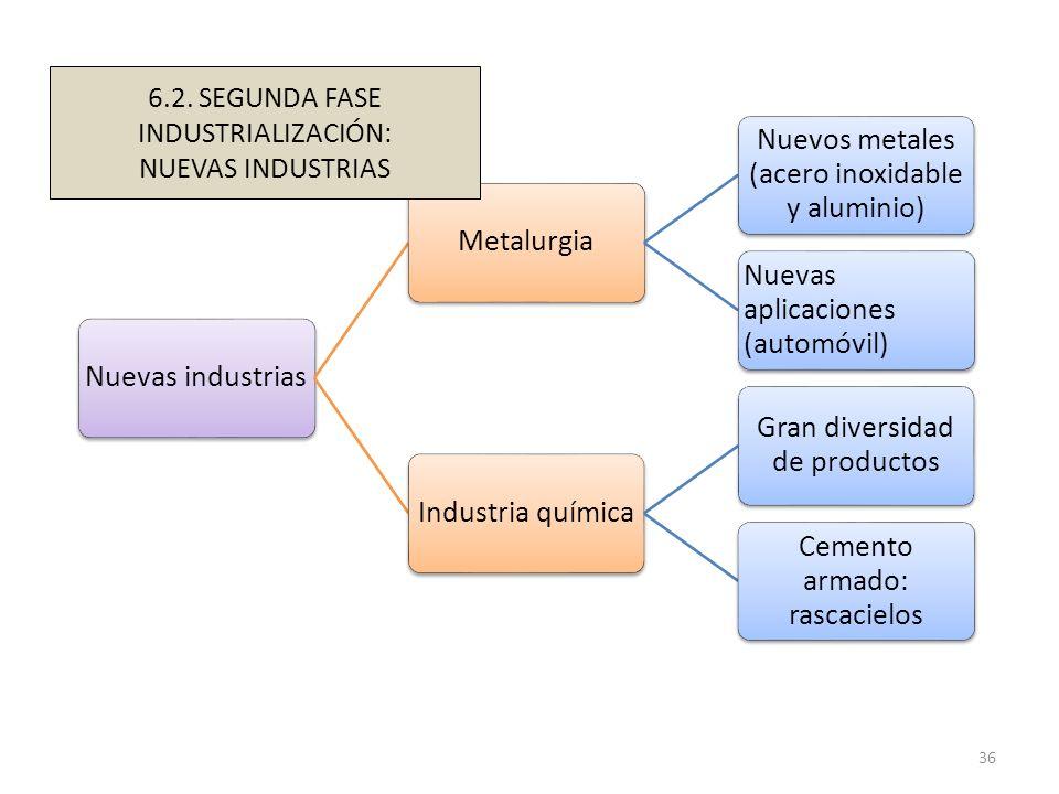Nuevas industriasMetalurgia Nuevos metales (acero inoxidable y aluminio) Nuevas aplicaciones (automóvil) Industria química Gran diversidad de producto