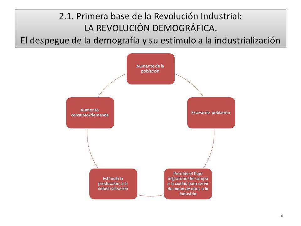 2.1. Primera base de la Revolución Industrial: LA REVOLUCIÓN DEMOGRÁFICA. El despegue de la demografía y su estímulo a la industrialización Aumento de