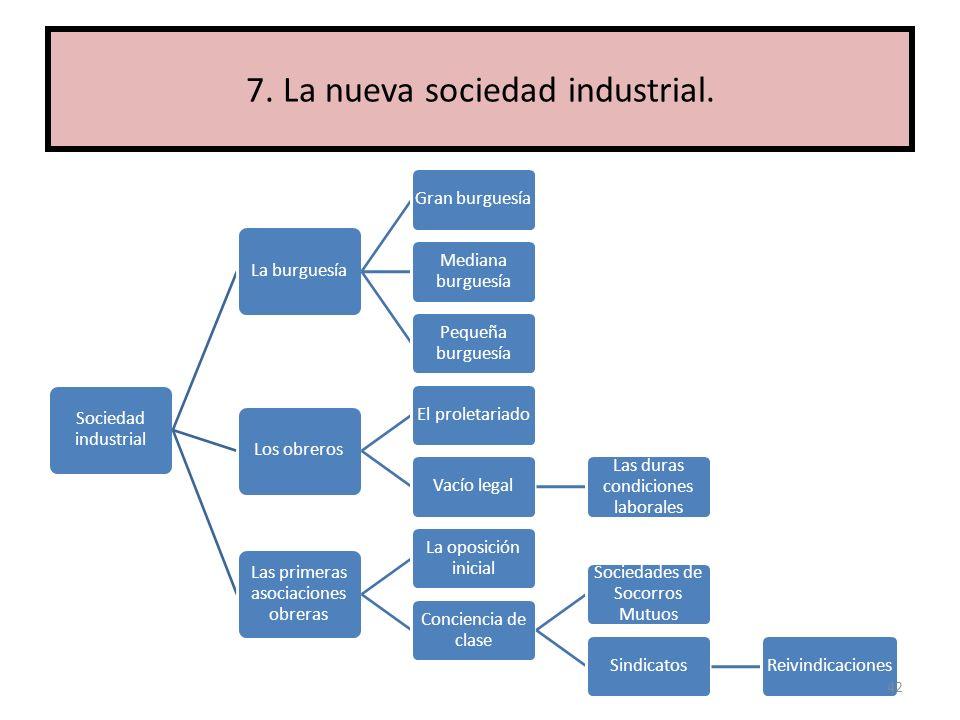 Sociedad industrial La burguesía Gran burguesía Mediana burguesía Pequeña burguesía Los obreros El proletariadoVacío legal Las duras condiciones labor