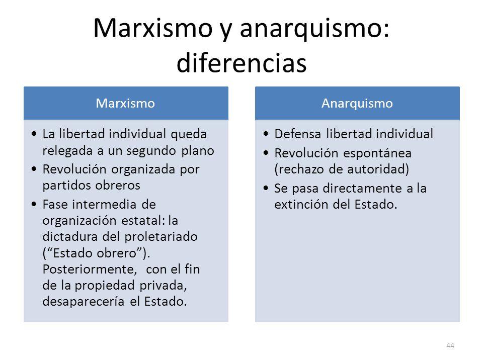 Marxismo y anarquismo: diferencias Marxismo La libertad individual queda relegada a un segundo plano Revolución organizada por partidos obreros Fase i