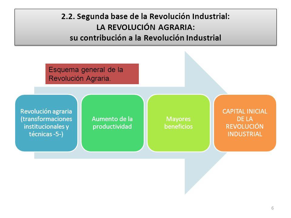 2.2. Segunda base de la Revolución Industrial: LA REVOLUCIÓN AGRARIA: su contribución a la Revolución Industrial Revolución agraria (transformaciones