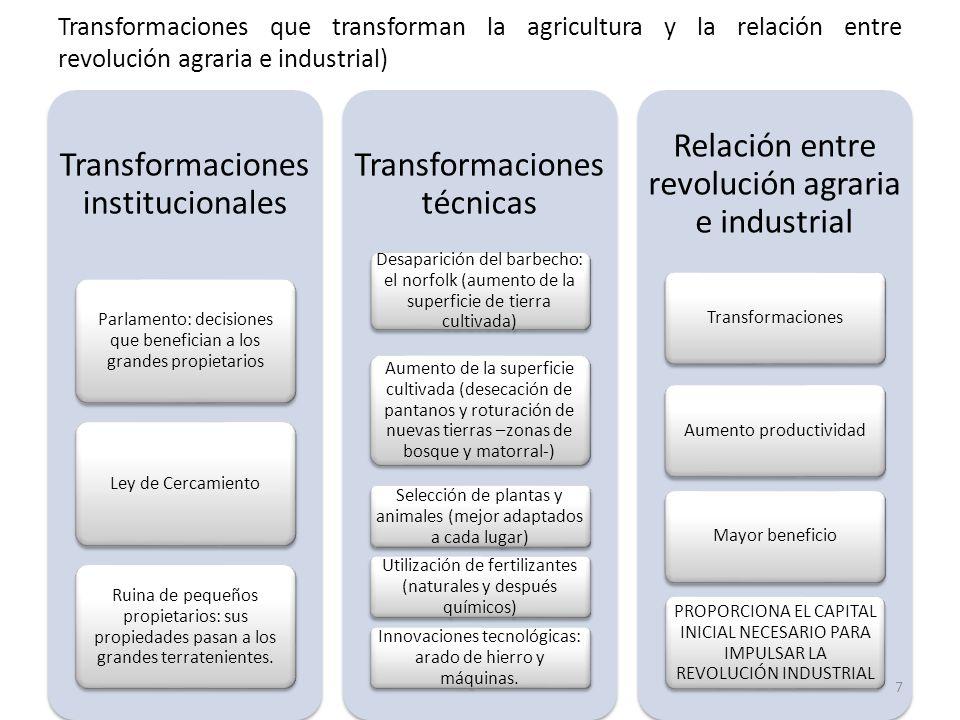 Transformaciones que transforman la agricultura y la relación entre revolución agraria e industrial) Transformaciones institucionales Parlamento: deci
