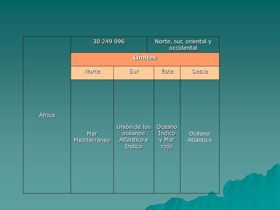 África 30 249 096 Norte, sur, oriental y occidental Límites NorteSurEsteOeste Mar Mediterráneo Unión de los océanos Atlántico e Índico Océano Índico y