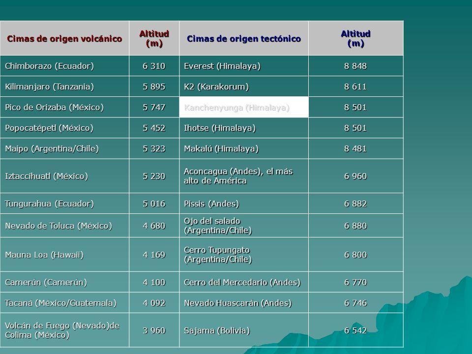 Cimas de origen volcánico Altitud (m) Cimas de origen tectónico Altitud (m) Chimborazo (Ecuador) 6 310 Everest (Himalaya) 8 848 Kilimanjaro (Tanzania)