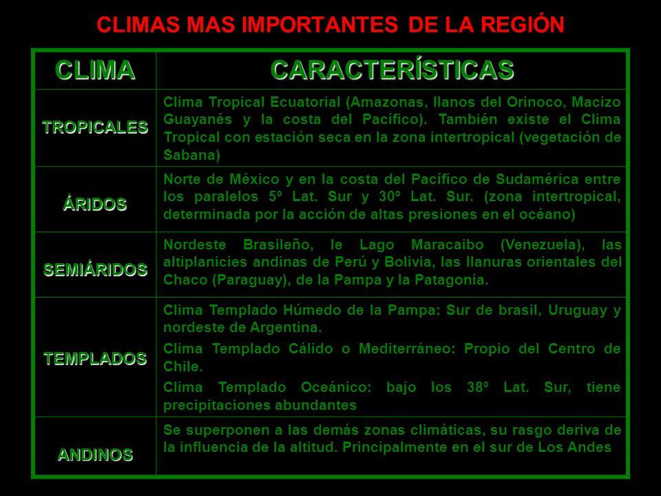 CLIMAS MAS IMPORTANTES DE LA REGIÓN CLIMACARACTERÍSTICAS TROPICALES Clima Tropical Ecuatorial (Amazonas, llanos del Orinoco, Macizo Guayanés y la cost