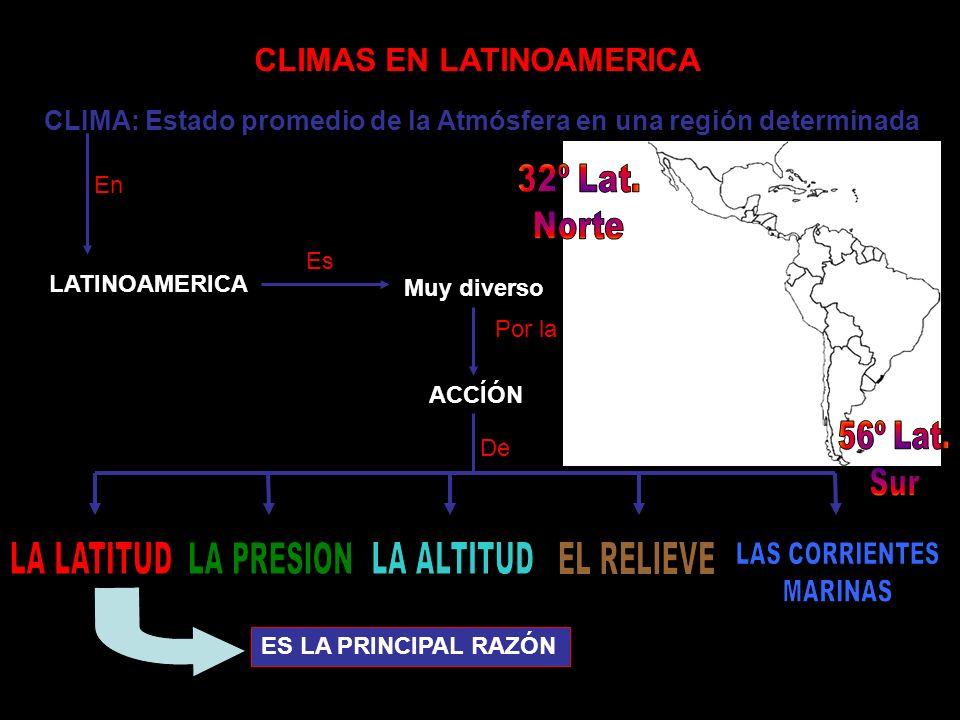 CLIMAS EN LATINOAMERICA CLIMA: Estado promedio de la Atmósfera en una región determinada En LATINOAMERICA Muy diverso Por la ACCÍÓN De ES LA PRINCIPAL
