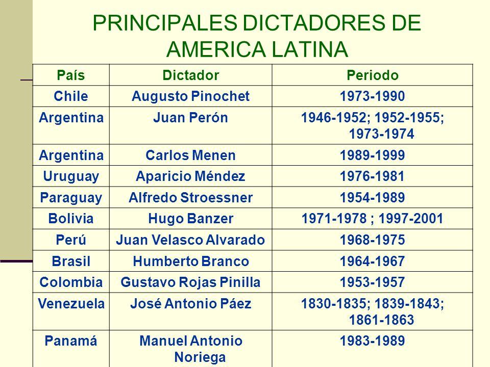 PRINCIPALES DICTADORES DE AMERICA LATINA PaísDictadorPeriodo ChileAugusto Pinochet1973-1990 ArgentinaJuan Perón1946-1952; 1952-1955; 1973-1974 Argenti