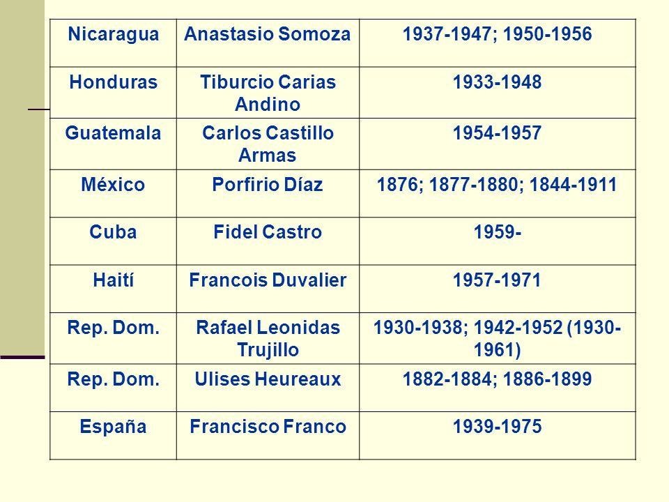 NicaraguaAnastasio Somoza1937-1947; 1950-1956 HondurasTiburcio Carias Andino 1933-1948 GuatemalaCarlos Castillo Armas 1954-1957 MéxicoPorfirio Díaz187