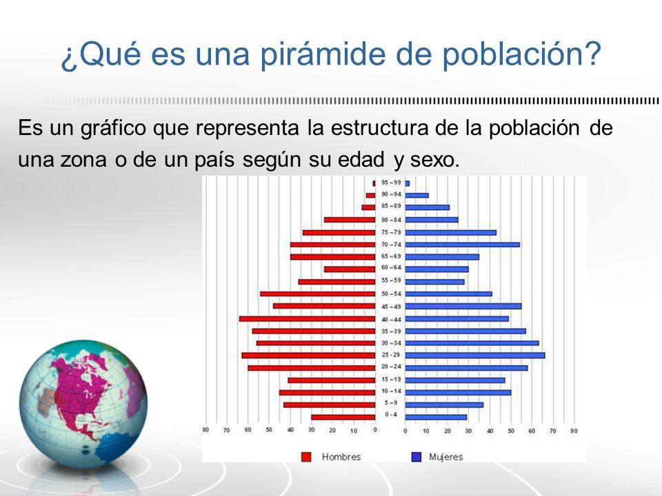 ¿Qué es una pirámide de población? Es un gráfico que representa la estructura de la población de una zona o de un país según su edad y sexo.