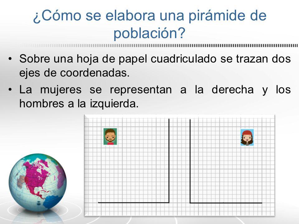 ¿Cómo se elabora una pirámide de población? Sobre una hoja de papel cuadriculado se trazan dos ejes de coordenadas. La mujeres se representan a la der