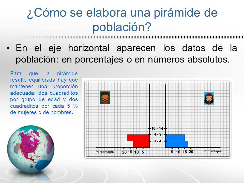 ¿Cómo se elabora una pirámide de población? En el eje horizontal aparecen los datos de la población: en porcentajes o en números absolutos. Para que l