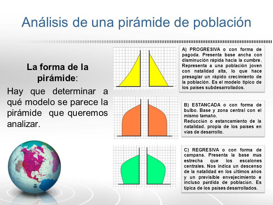 Análisis de una pirámide de población La forma de la pirámide: Hay que determinar a qué modelo se parece la pirámide que queremos analizar. A) PROGRES