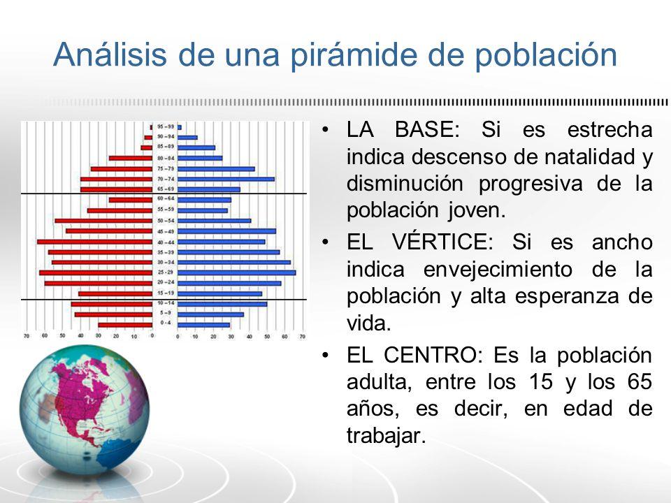 Análisis de una pirámide de población LA BASE: Si es estrecha indica descenso de natalidad y disminución progresiva de la población joven. EL VÉRTICE: