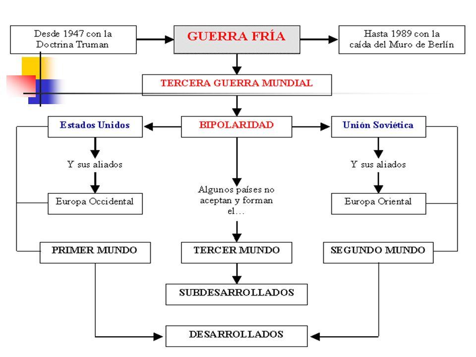 Características de la Guerra Fría El Mundo Bipolar 1945-1990 División de Europa y de Alemania: cortina de hierro.
