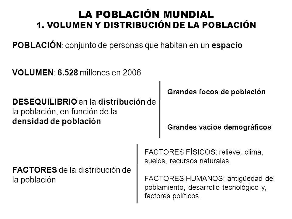 LA POBLACIÓN MUNDIAL 1. VOLUMEN Y DISTRIBUCIÓN DE LA POBLACIÓN POBLACIÓN : conjunto de personas que habitan en un espacio VOLUMEN: 6.528 millones en 2