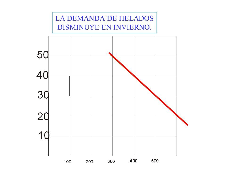 LA DEMANDA DE HELADOS DISMINUYE EN INVIERNO.