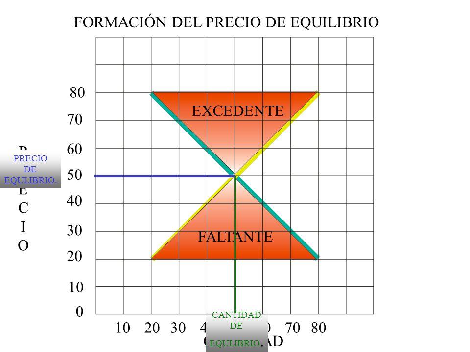 PRECIOPRECIO CANTIDAD 0 10 20 30 40 50 60 70 80 1020304050607080 PRECIO DE EQULIBRIO. EXCEDENTE FALTANTE CANTIDAD DE EQULIBRIO. FORMACIÓN DEL PRECIO D
