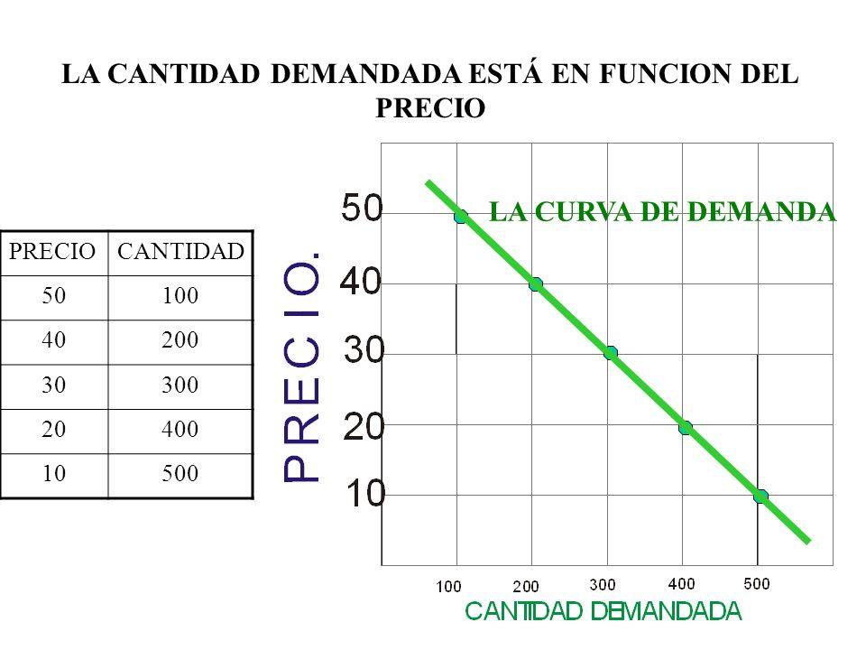 LA CURVA DE OFERTA MUESTRA LAS CANTIDADES QUE LOS OFERENTES ESTÁN DISPUESTOS VENDER A CADA PRECIO CANTIDAD OFRECIDA.