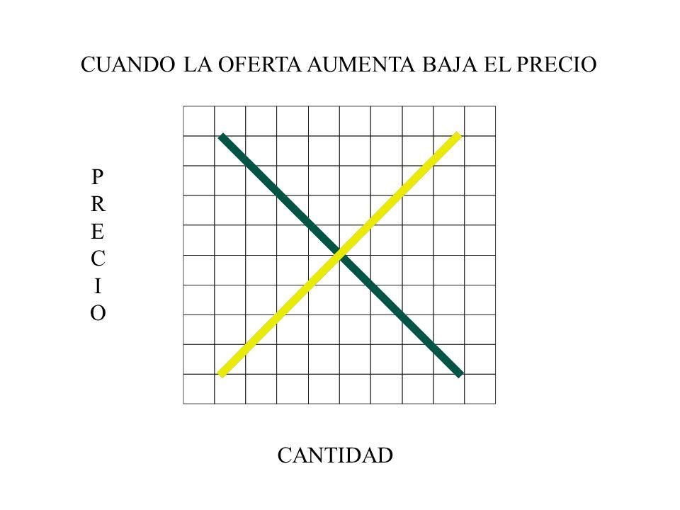 PRECIOPRECIO CANTIDAD CUANDO LA OFERTA AUMENTA BAJA EL PRECIO
