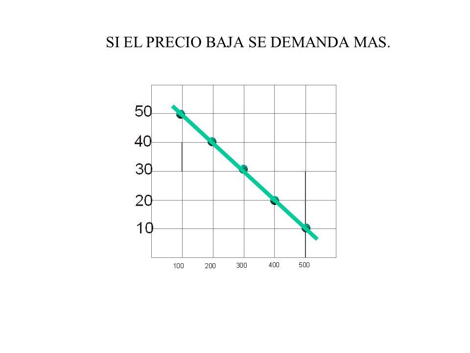 LA DEMANDA DE ALGUNOS PRODUCTOS REACCIONA POCO ANTE LA BAJA DEL PRECIO