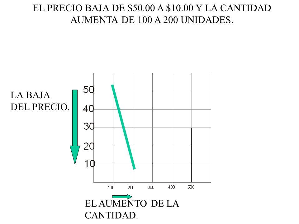 EL PRECIO BAJA DE $50.00 A $10.00 Y LA CANTIDAD AUMENTA DE 100 A 200 UNIDADES. LA BAJA DEL PRECIO. EL AUMENTO DE LA CANTIDAD.