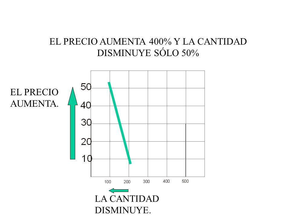 EL PRECIO AUMENTA 400% Y LA CANTIDAD DISMINUYE SÓLO 50% EL PRECIO AUMENTA. LA CANTIDAD DISMINUYE.