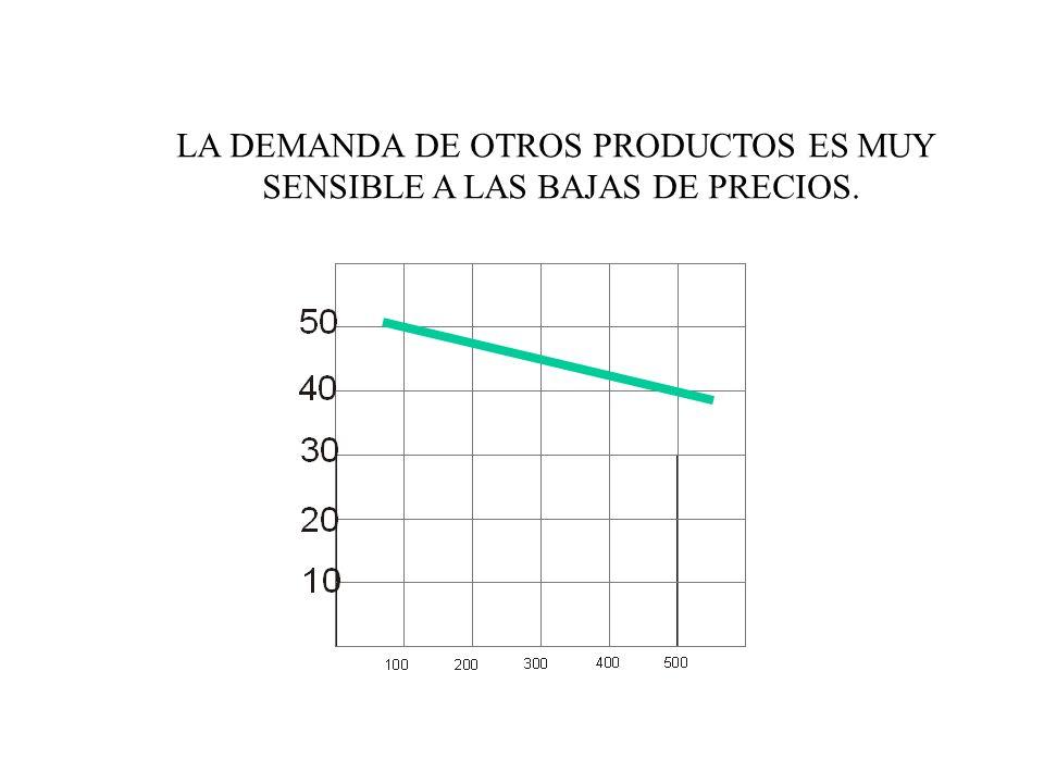PRECIOPRECIO CANTIDAD 0 10 20 30 40 50 60 70 80 1020304050607080 FORMACIÓN DEL PRECIO DE EQUILIBRIO