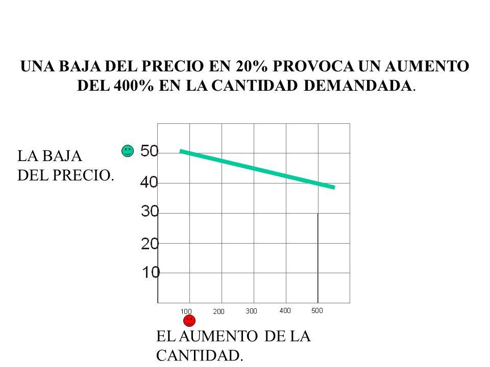 UNA BAJA DEL PRECIO EN 20% PROVOCA UN AUMENTO DEL 400% EN LA CANTIDAD DEMANDADA.