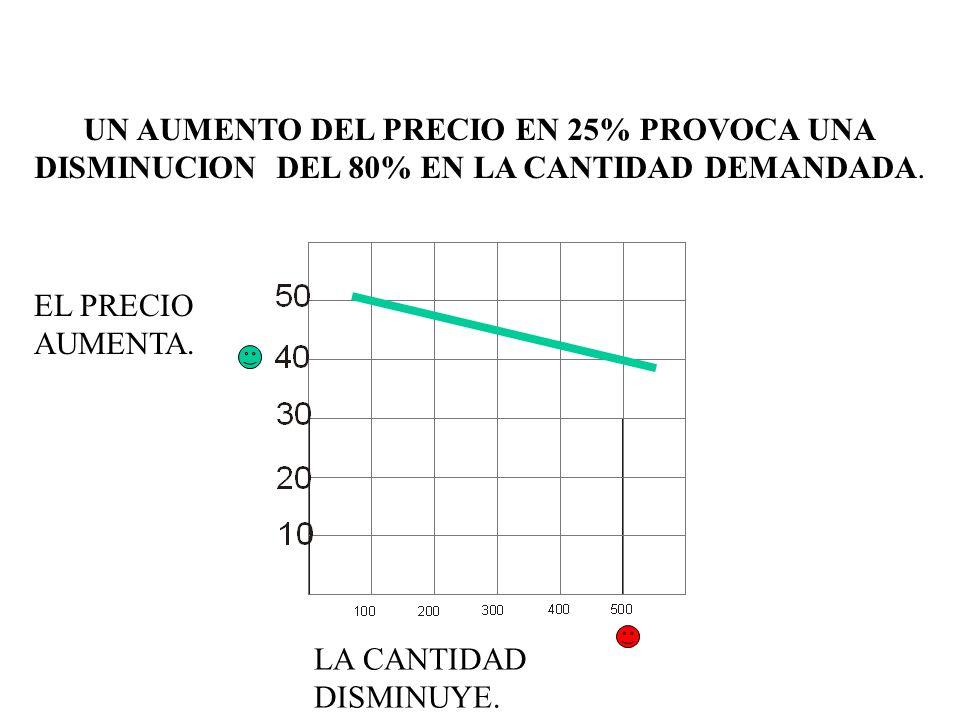 UN AUMENTO DEL PRECIO EN 25% PROVOCA UNA DISMINUCION DEL 80% EN LA CANTIDAD DEMANDADA. EL PRECIO AUMENTA. LA CANTIDAD DISMINUYE.