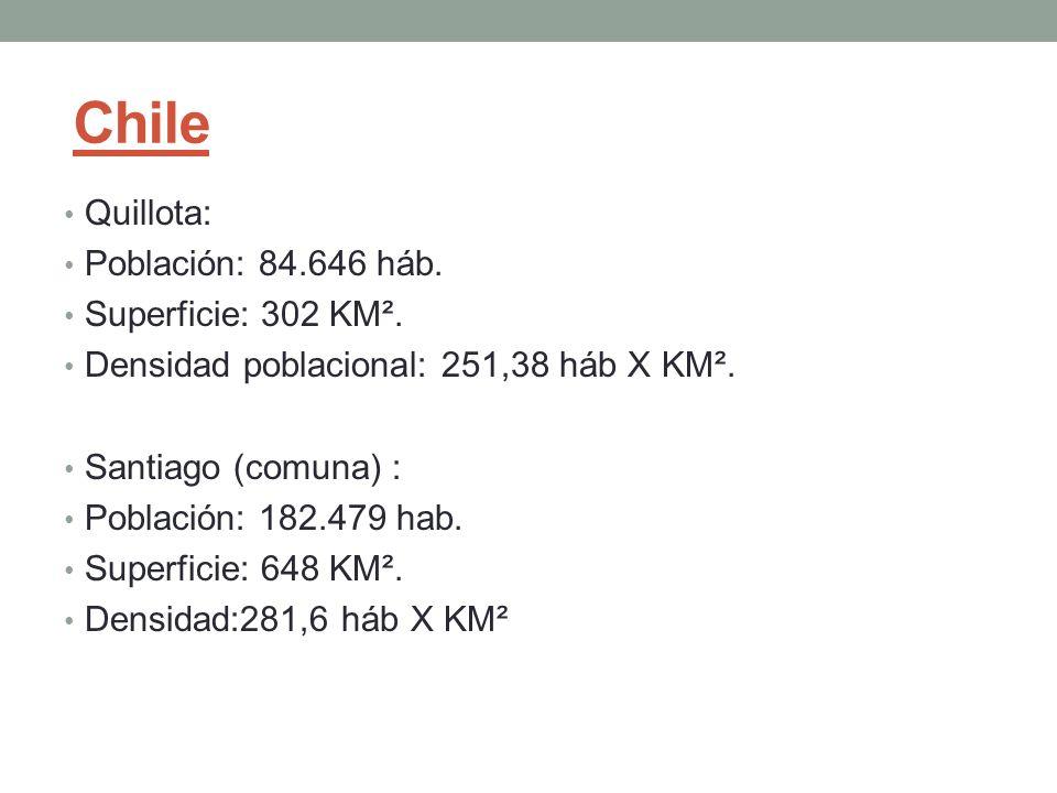 Chile Quillota: Población: 84.646 háb. Superficie: 302 KM². Densidad poblacional: 251,38 háb X KM². Santiago (comuna) : Población: 182.479 hab. Superf