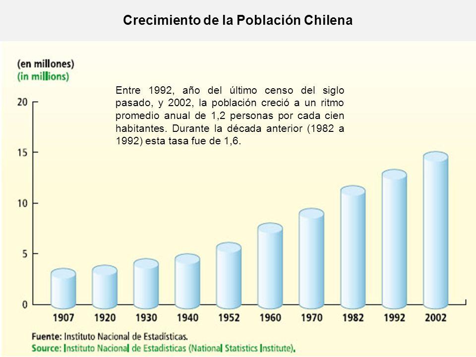 Crecimiento de la Población Chilena Entre 1992, año del último censo del siglo pasado, y 2002, la población creció a un ritmo promedio anual de 1,2 pe