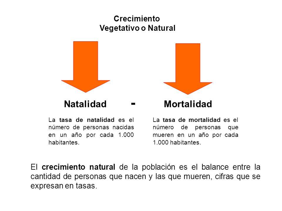 Crecimiento Vegetativo o Natural Natalidad Mortalidad - El crecimiento natural de la población es el balance entre la cantidad de personas que nacen y