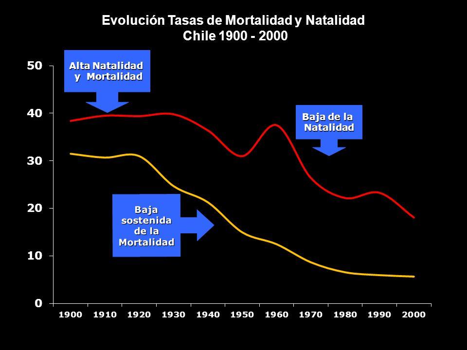 Alta Natalidad y Mortalidad y Mortalidad Baja sostenida de la Mortalidad Baja de la Natalidad Evolución Tasas de Mortalidad y Natalidad Chile 1900 - 2