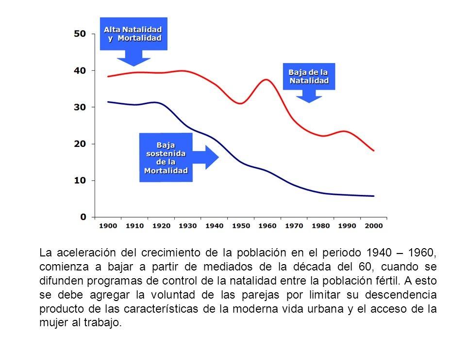 La aceleración del crecimiento de la población en el periodo 1940 – 1960, comienza a bajar a partir de mediados de la década del 60, cuando se difunde