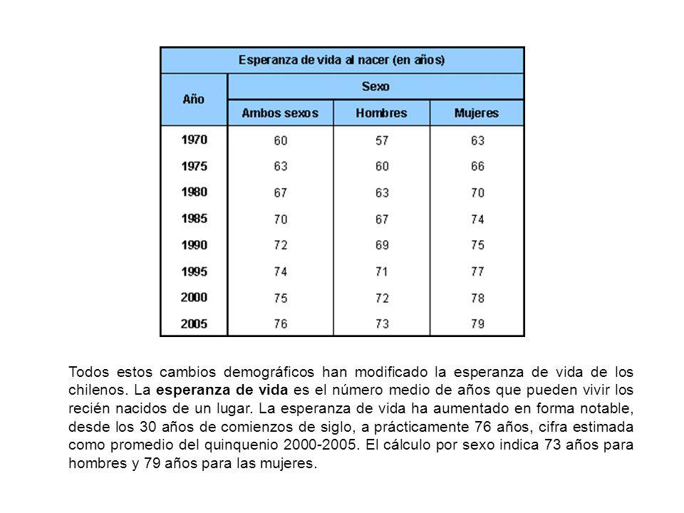 Todos estos cambios demográficos han modificado la esperanza de vida de los chilenos. La esperanza de vida es el número medio de años que pueden vivir