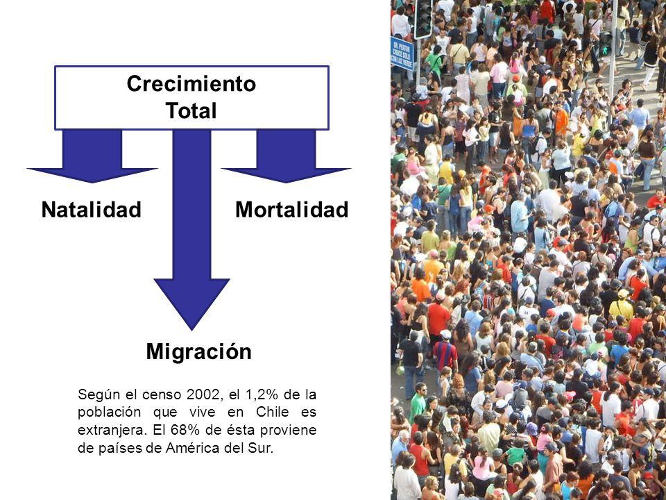 Crecimiento Total NatalidadMortalidad Migración Según el censo 2002, el 1,2% de la población que vive en Chile es extranjera. El 68% de ésta proviene