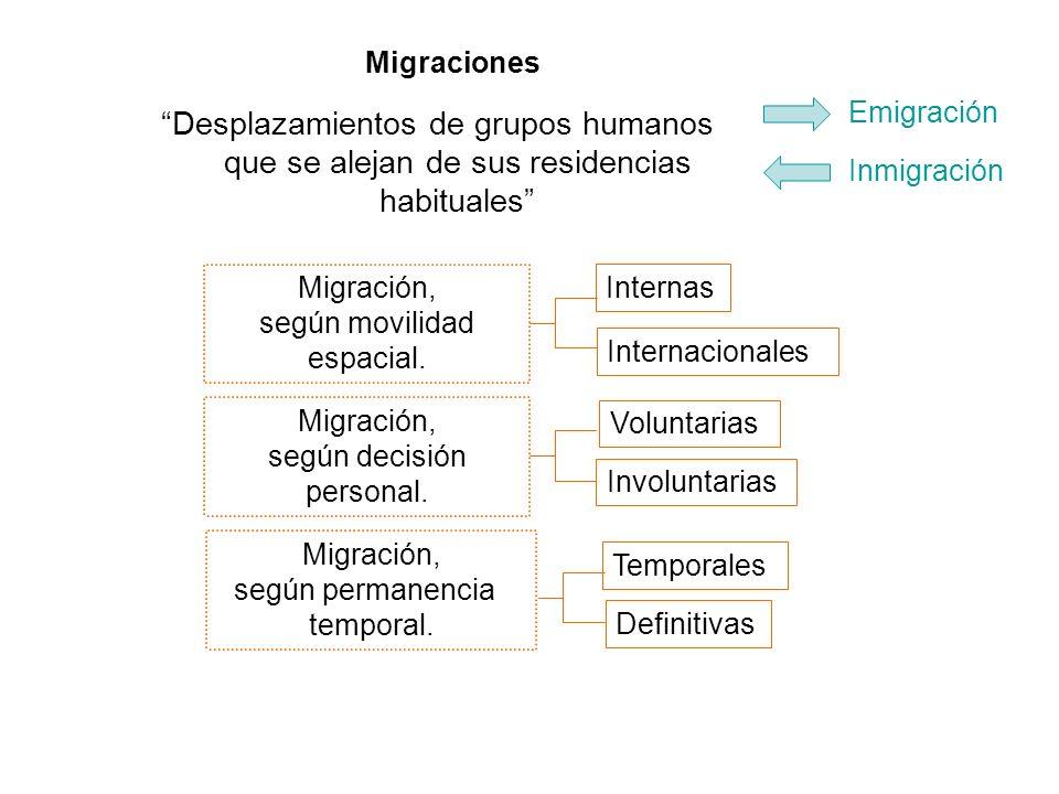 Desplazamientos de grupos humanos que se alejan de sus residencias habituales Internacionales Involuntarias Definitivas Migración, según movilidad esp