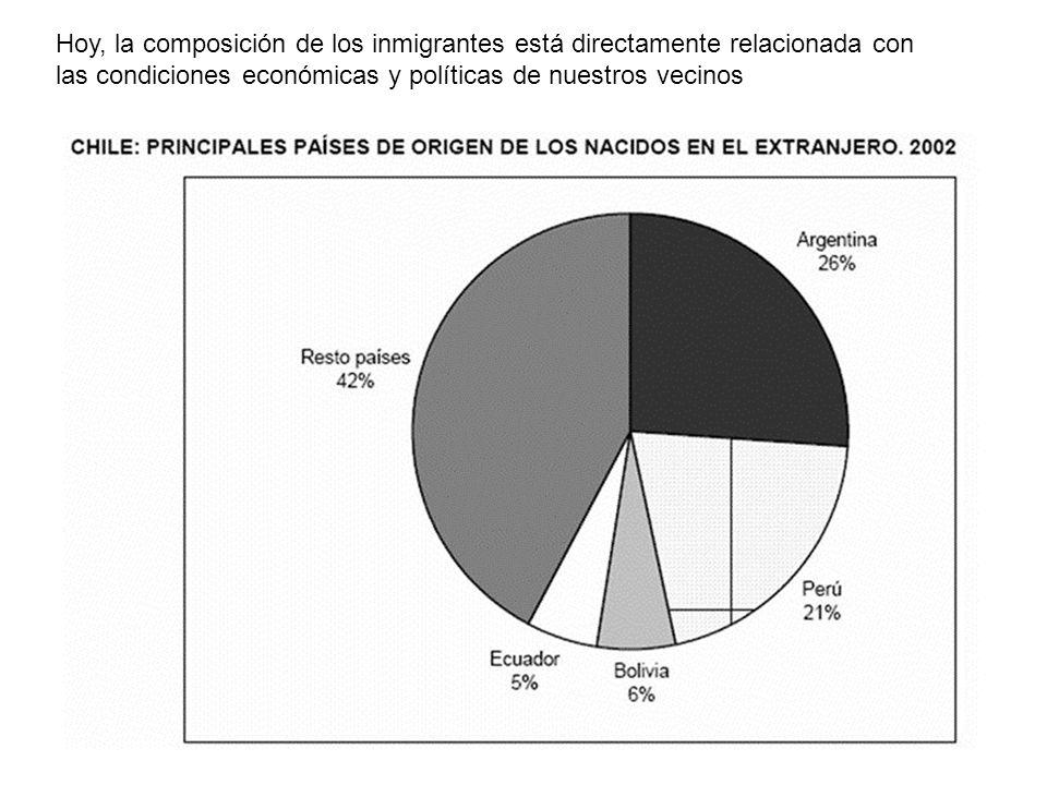 Hoy, la composición de los inmigrantes está directamente relacionada con las condiciones económicas y políticas de nuestros vecinos