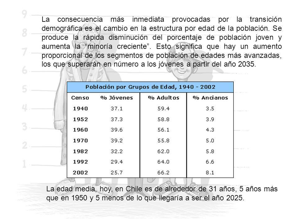 La edad media, hoy, en Chile es de alrededor de 31 años, 5 años más que en 1950 y 5 menos de lo que llegaría a ser el año 2025. La consecuencia más in