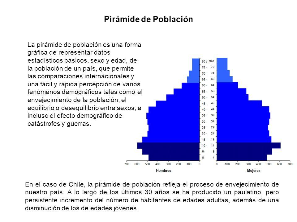 La pirámide de población es una forma gráfica de representar datos estadísticos básicos, sexo y edad, de la población de un país, que permite las comp