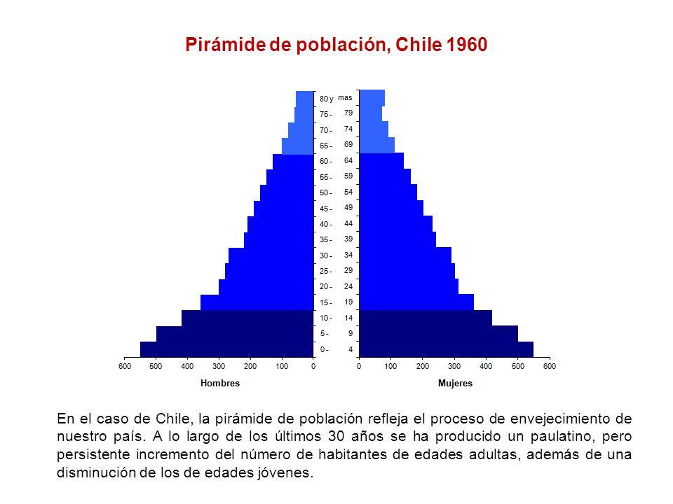 Pirámide de población, Chile 1960 En el caso de Chile, la pirámide de población refleja el proceso de envejecimiento de nuestro país. A lo largo de lo