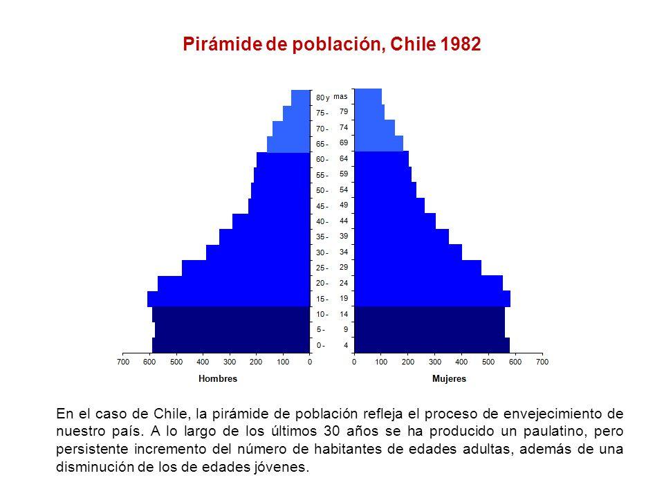 Pirámide de población, Chile 1982 En el caso de Chile, la pirámide de población refleja el proceso de envejecimiento de nuestro país. A lo largo de lo