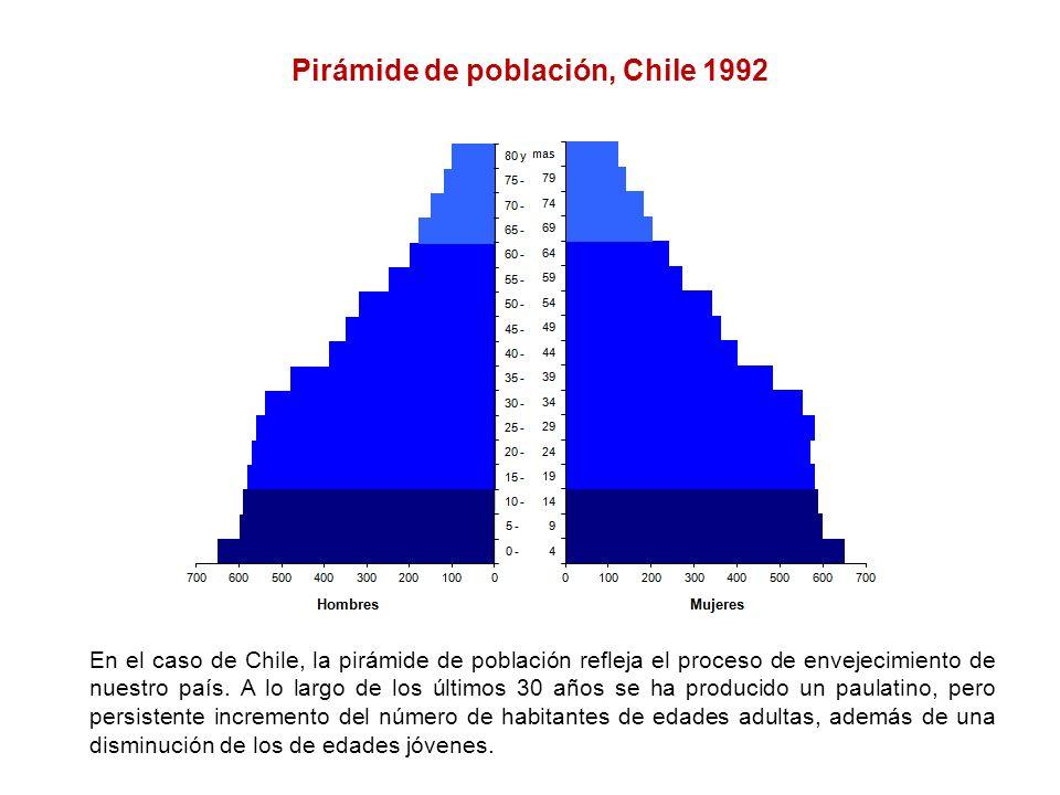 Pirámide de población, Chile 1992 En el caso de Chile, la pirámide de población refleja el proceso de envejecimiento de nuestro país. A lo largo de lo