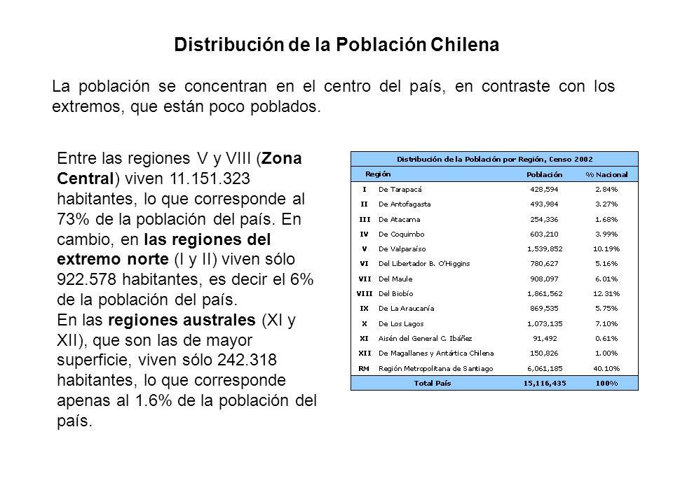 Distribución de la Población Chilena Entre las regiones V y VIII (Zona Central) viven 11.151.323 habitantes, lo que corresponde al 73% de la población