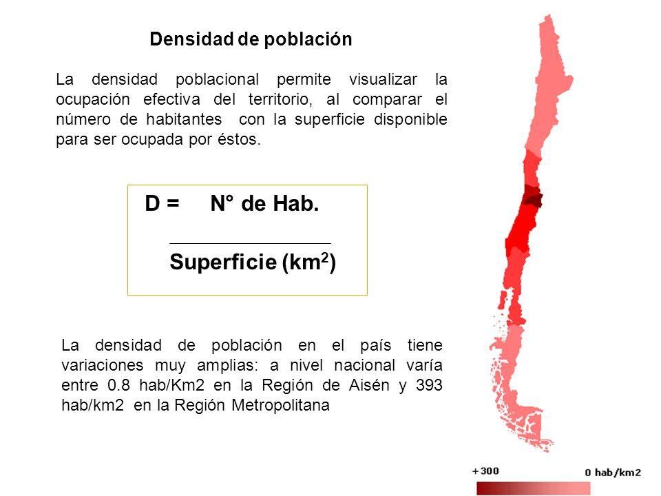 Densidad de población D = N° de Hab. Superficie (km 2 ) La densidad poblacional permite visualizar la ocupación efectiva del territorio, al comparar e